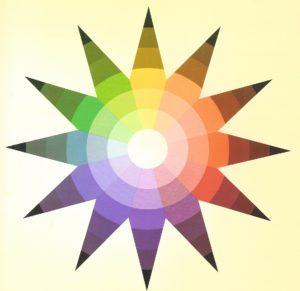 Itten's Color Star